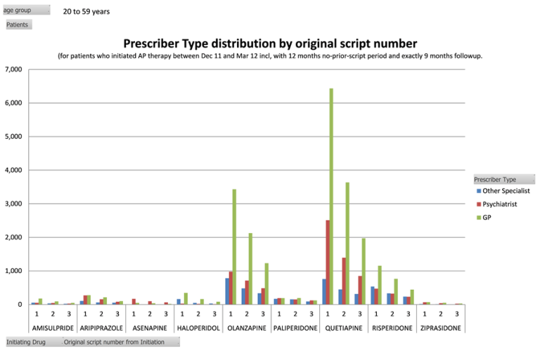 Prescriber Type Distribution