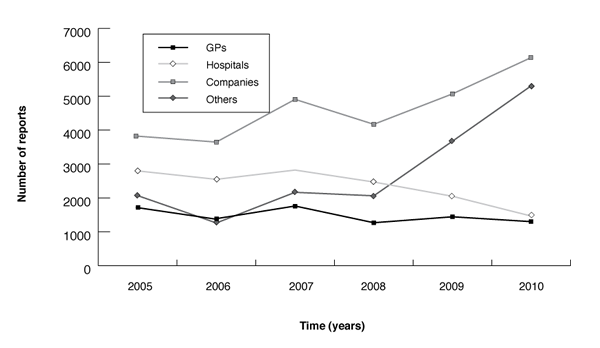 Figure B: Origin of adverse drug reaction reports received by the TGA (2005–2010)